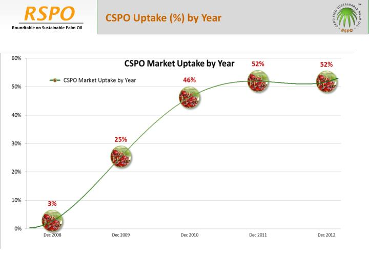 CSPO Uptake (%) by Year