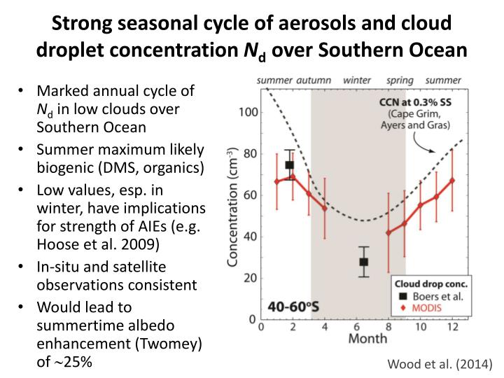 Strong seasonal cycle of aerosols and cloud droplet concentration