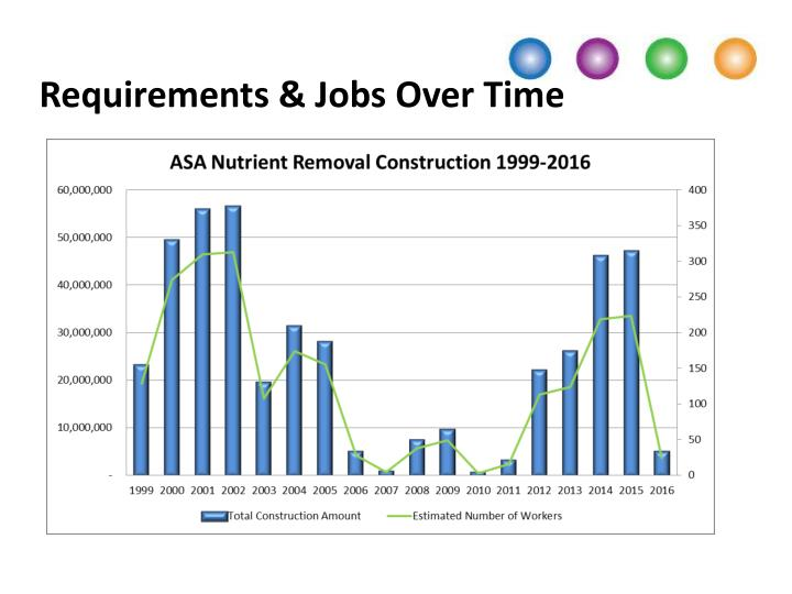 Requirements & Jobs Over Time