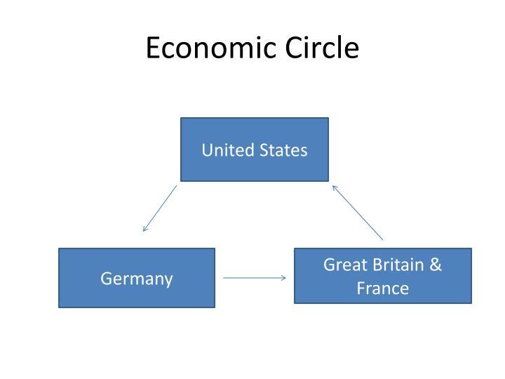 Economic Circle