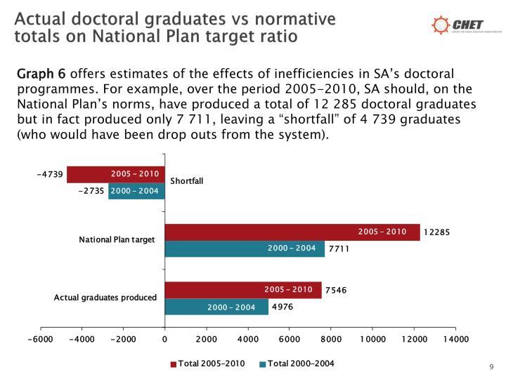 Actual doctoral graduates