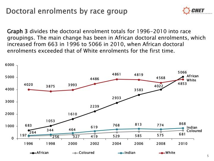 Doctoral enrolments by race group