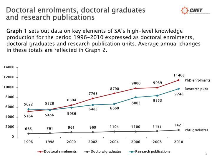 Doctoral enrolments, doctoral graduates