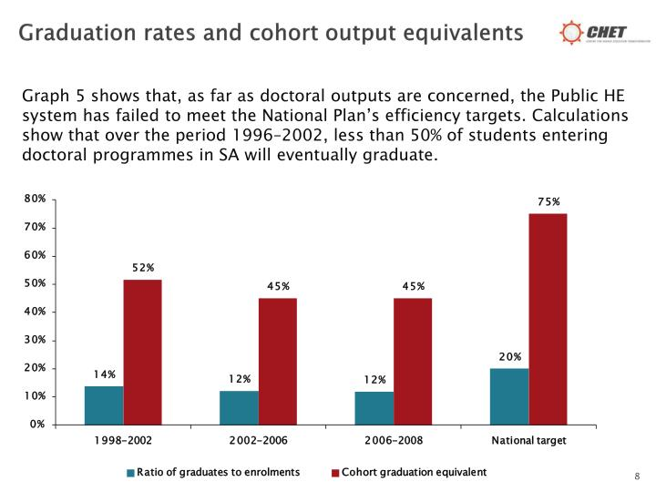 Graduation rates and cohort output equivalents