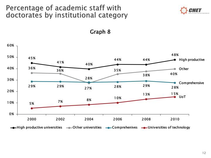 Percentage of academic staff with doctorates by institutional category
