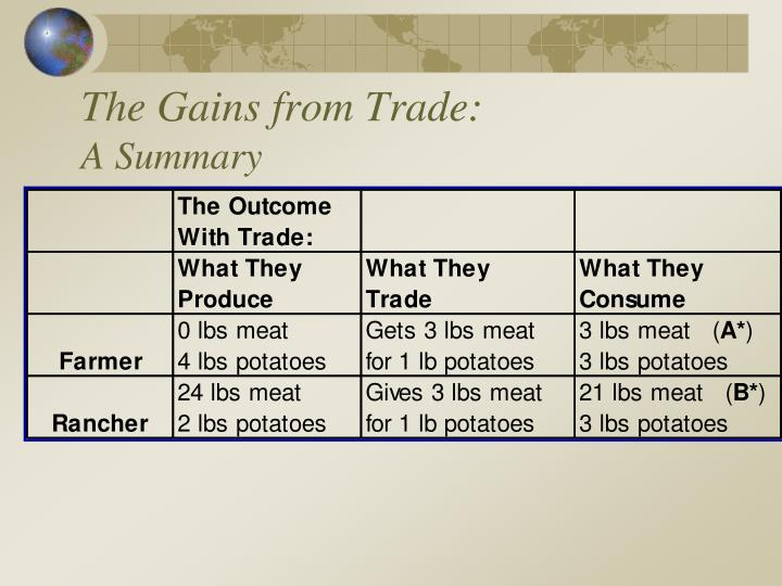 The Gains from Trade: