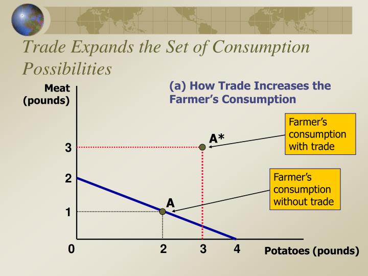 Farmer's consumption with trade