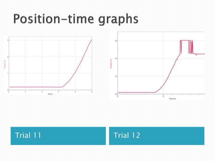 Position-time graphs