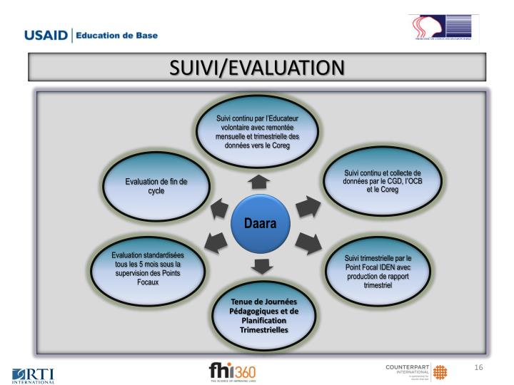 SUIVI/EVALUATION