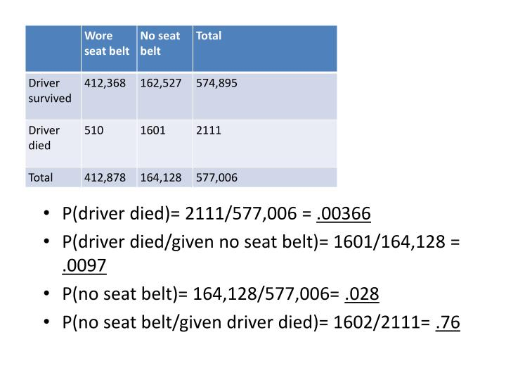 P(driver died)= 2111/577,006 =