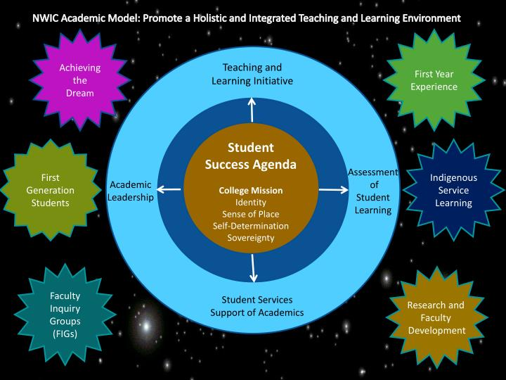 NWIC Academic Model: Promote a Holistic and Integrated Teaching and Learning Environment