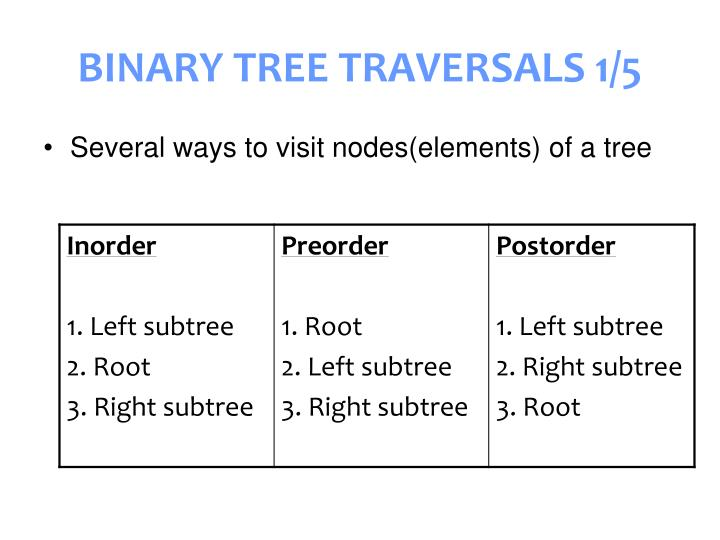BINARY TREE TRAVERSALS 1/5