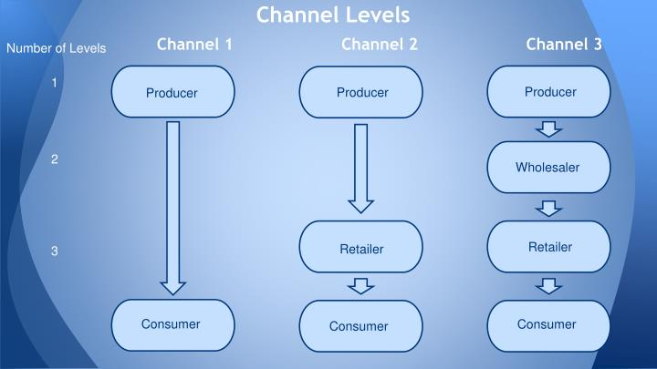 Channel Levels