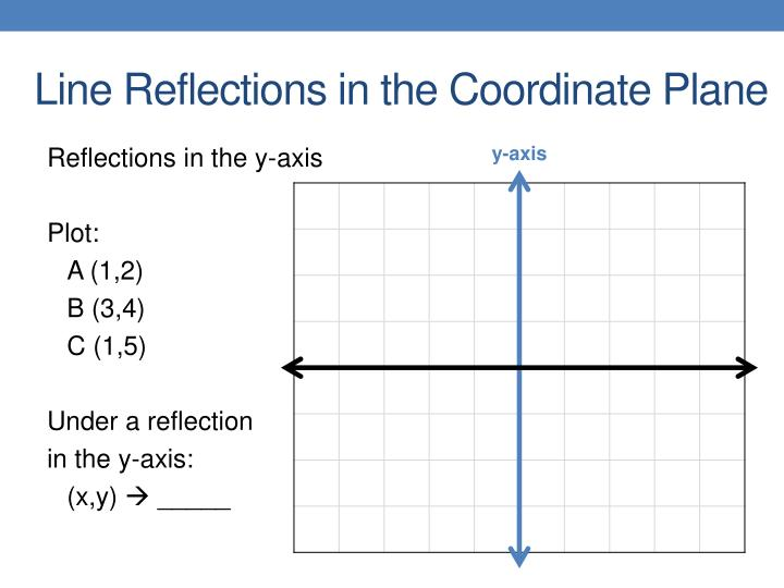 Line Reflections in the Coordinate Plane