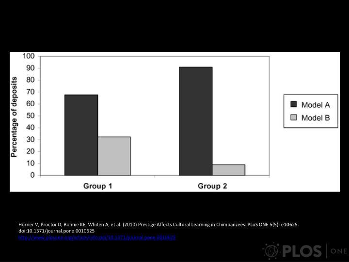 Horner V, Proctor D, Bonnie KE, Whiten A, et al. (2010) Prestige Affects Cultural Learning in Chimpanzees. PLoS ONE 5(5): e10625. doi:10.1371/journal.pone.0010625