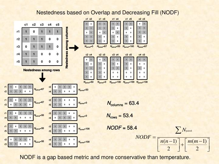 Nestedness based on Overlap and Decreasing Fill