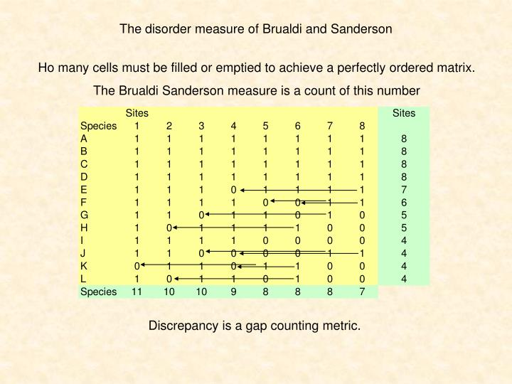 The disorder measure of Brualdi and Sanderson