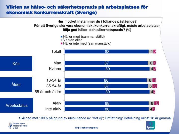 Vikten av hälso- och säkerhetspraxis på arbetsplatsen för ekonomisk konkurrenskraft (Sverige)