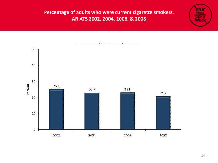 Percentage of adults who were current cigarette smokers,