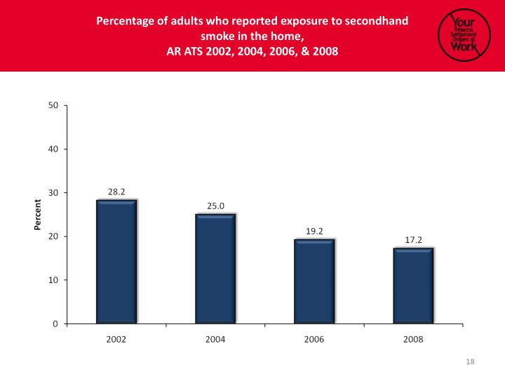 Percentage of adults who reported exposure to secondhand