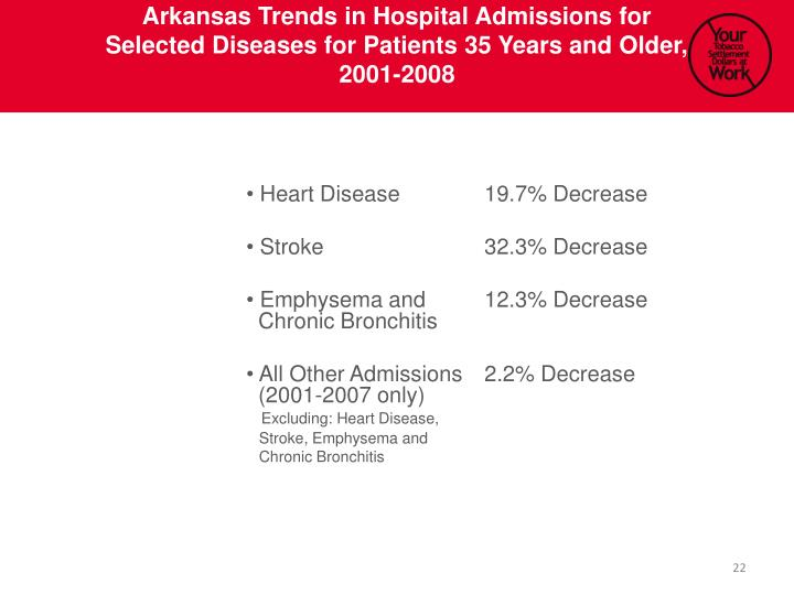 Arkansas Trends in Hospital Admissions for