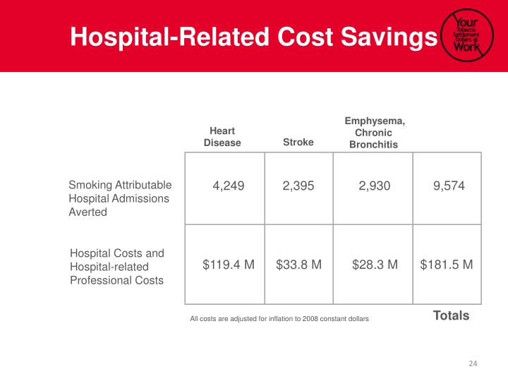 Hospital-Related Cost Savings