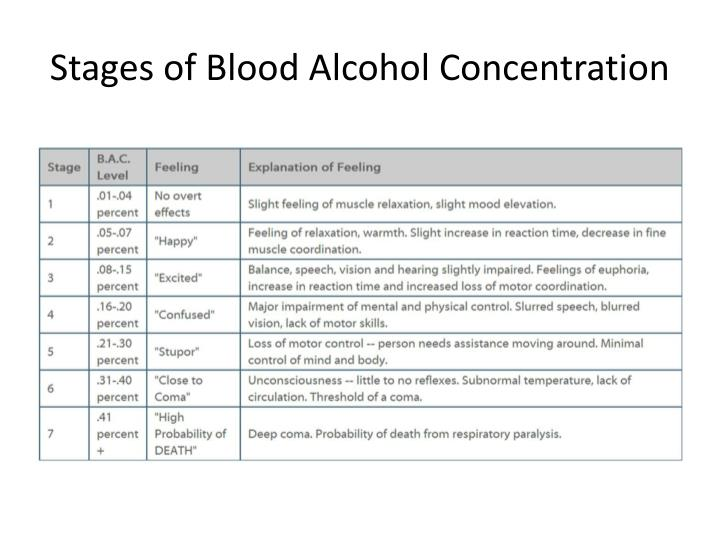 Stages of Blood Alcohol Concentration