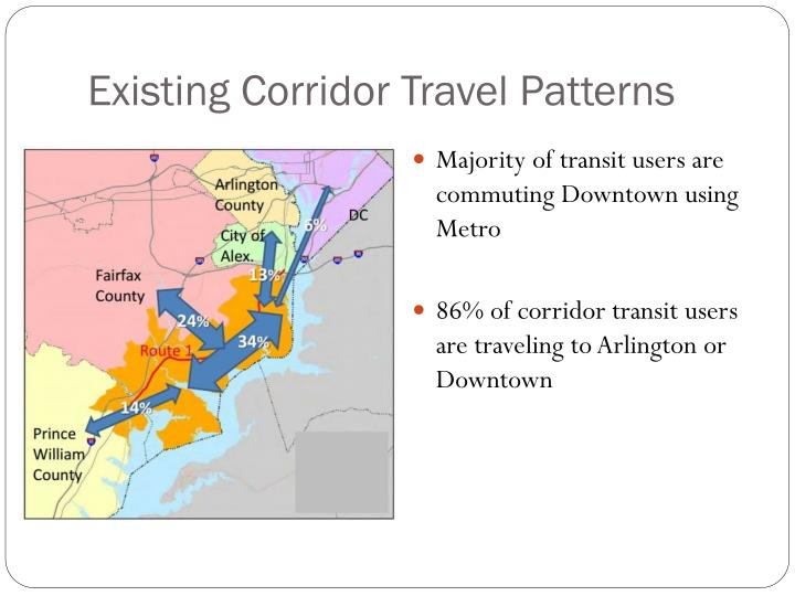 Existing Corridor Travel Patterns
