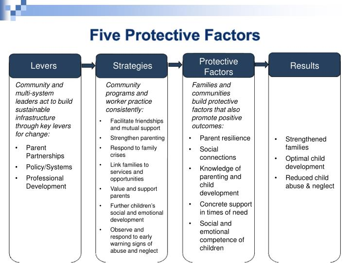 Five Protective Factors