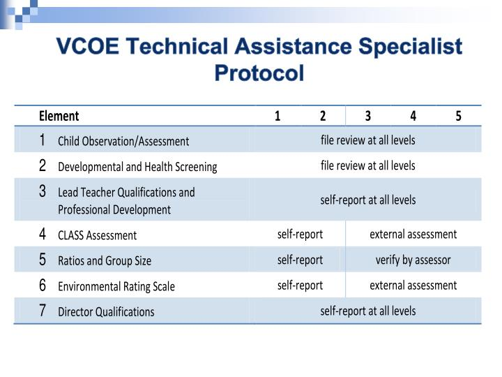 VCOE Technical Assistance Specialist Protocol