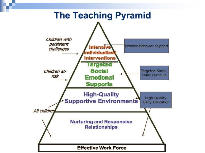 The Teaching Pyramid