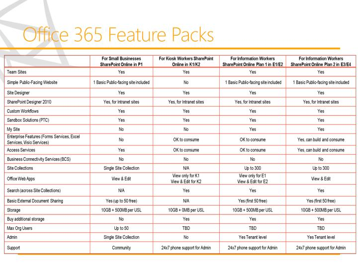 Office 365 Feature Packs