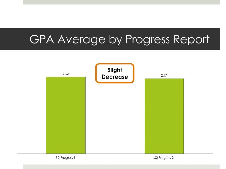 GPA Average by Progress Report