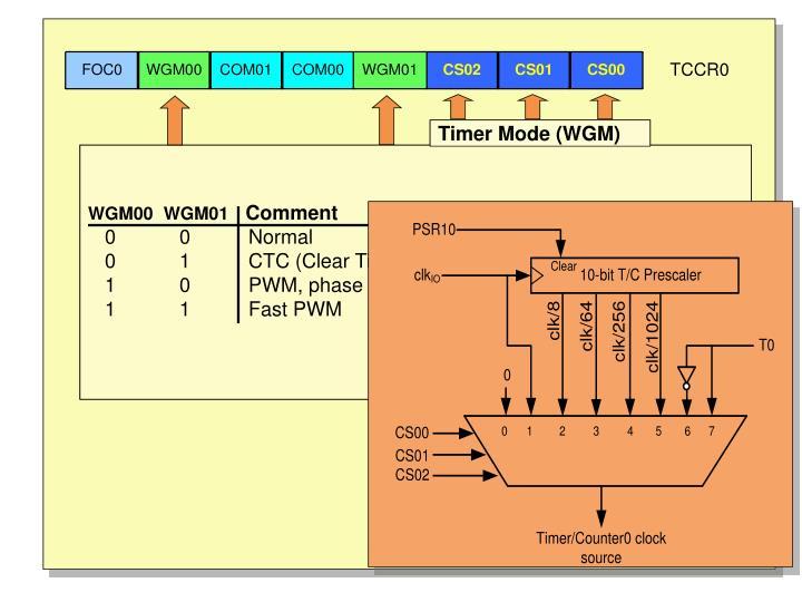 Timer Mode (WGM)