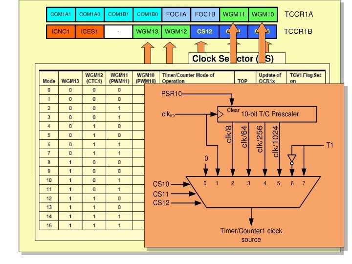Clock Selector (CS)
