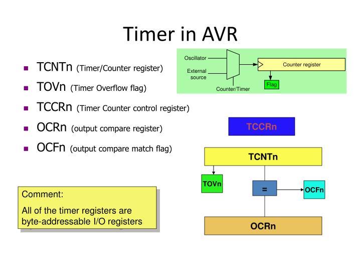 Timer in AVR