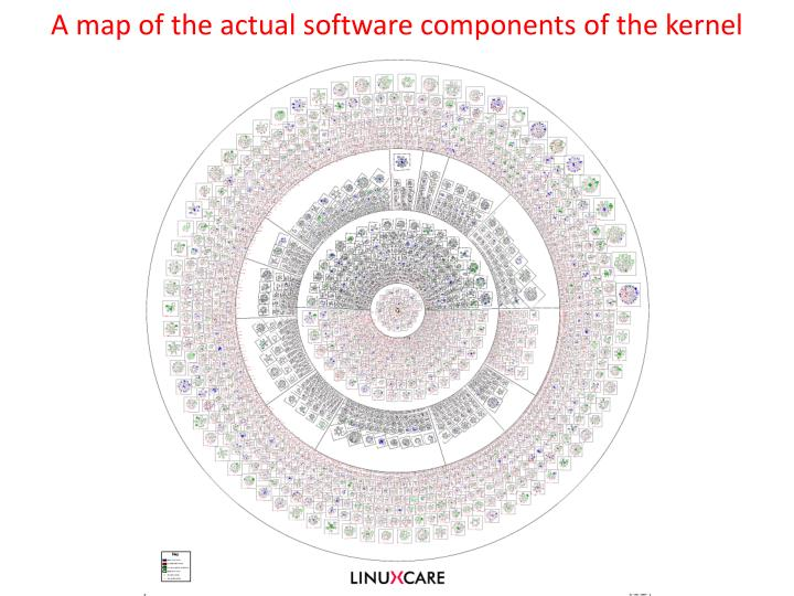 A map of the actual software components of the kernel