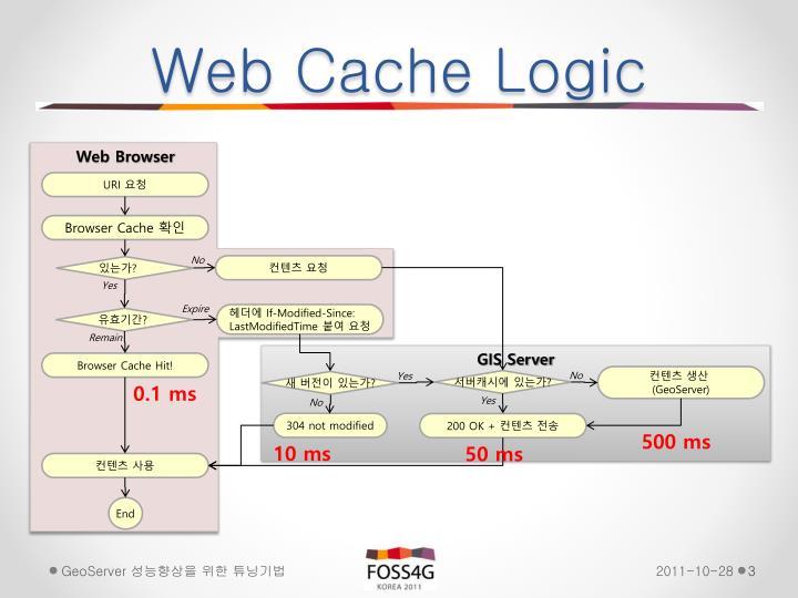 Web Cache Logic