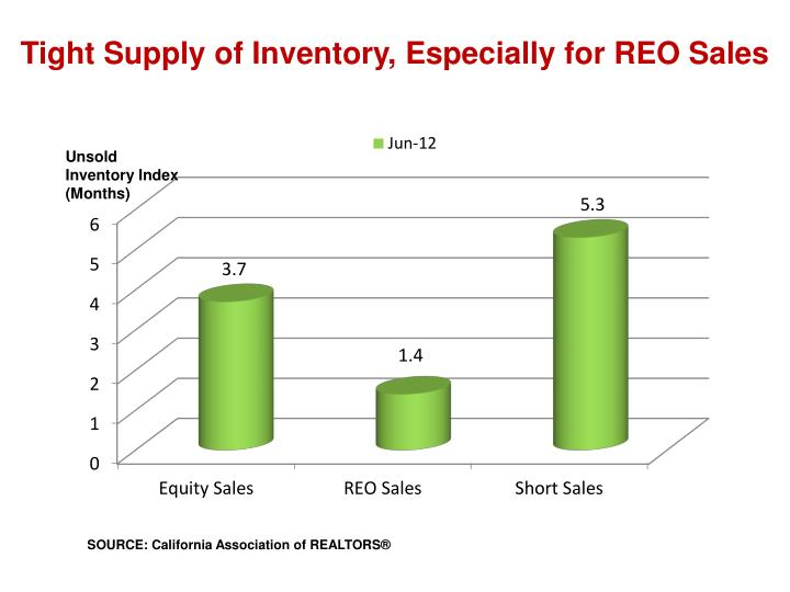 Tight supply of inventory especially for reo sales