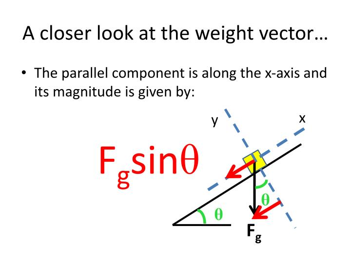 A closer look at the weight vector…