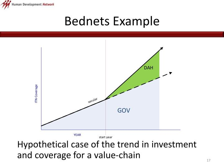 Bednets Example