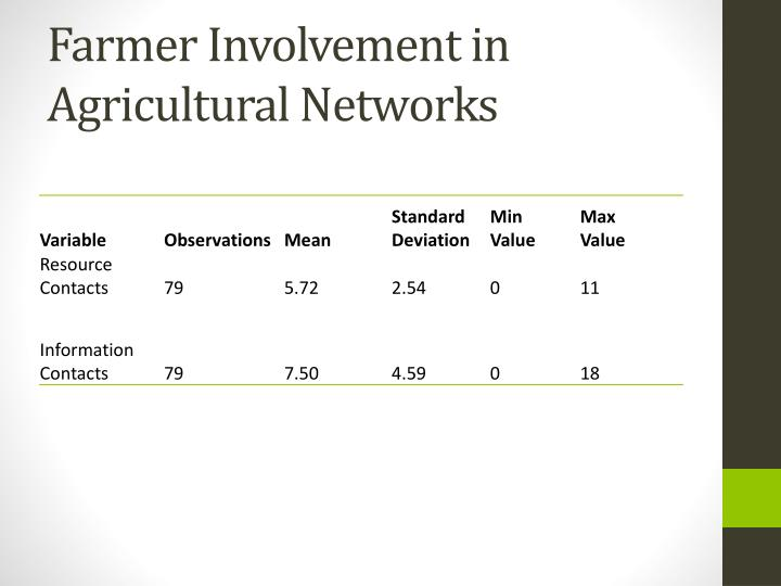 Farmer Involvement in Agricultural Networks