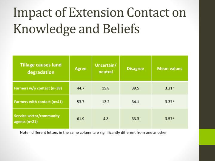 Impact of Extension Contact on Knowledge and Beliefs