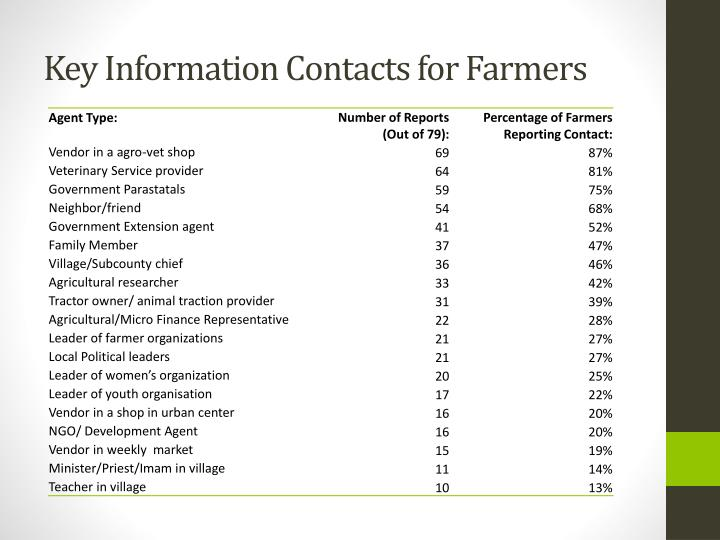 Key Information Contacts for Farmers