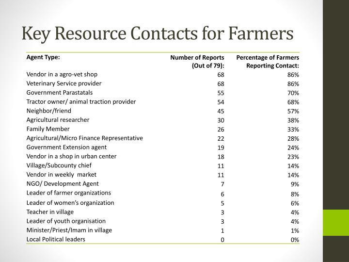 Key Resource Contacts for Farmers