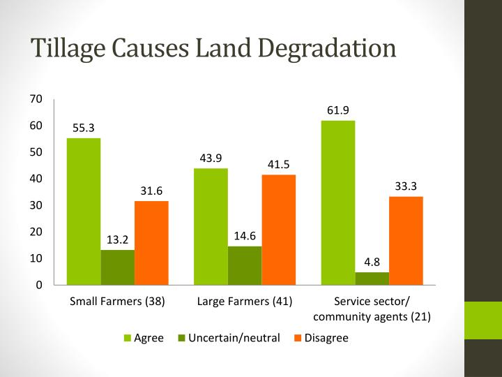 Tillage Causes Land Degradation