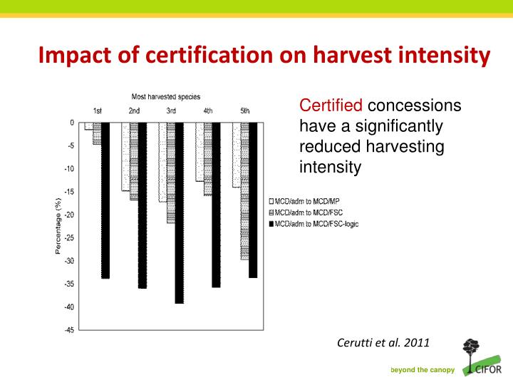 Impact of certification on harvest intensity