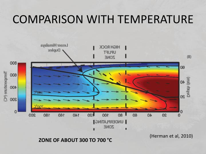 COMPARISON WITH TEMPERATURE