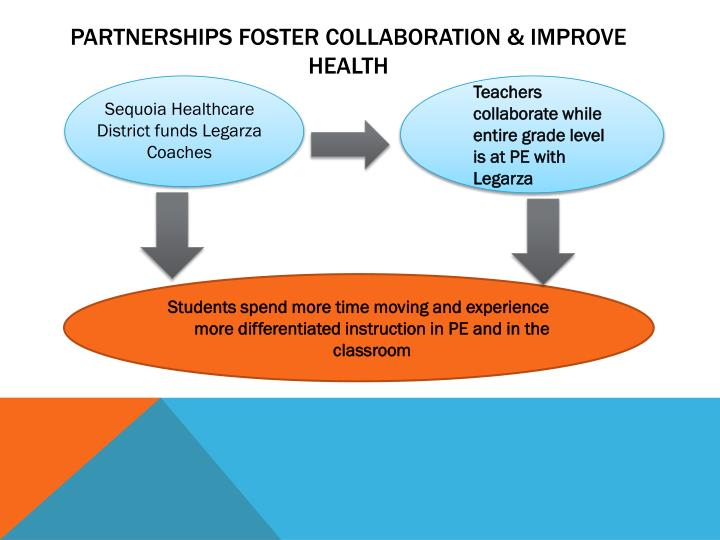 Partnerships foster Collaboration & Improve Health