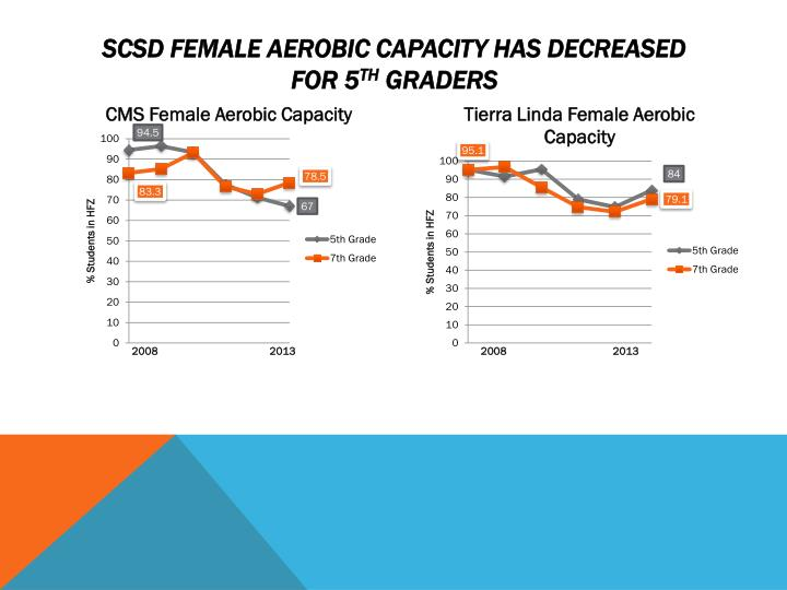 SCSD Female Aerobic Capacity has decreased